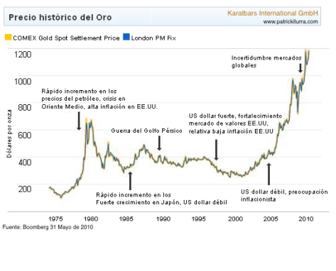 gold_price_history
