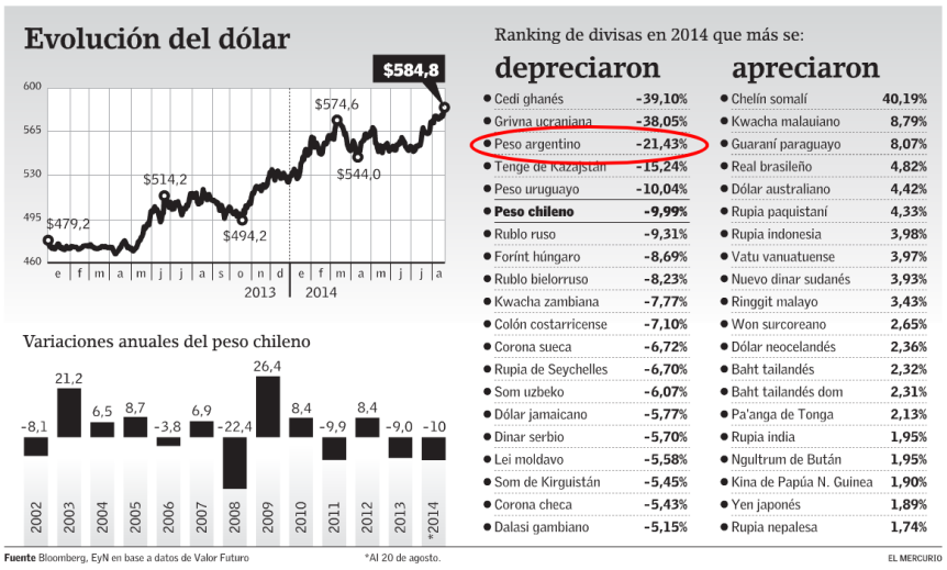 Evaluacion del dolar
