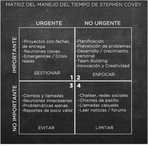 Matrix de manejo de Tiempo
